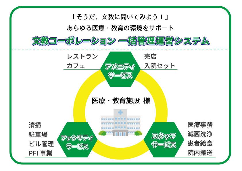 文教ネットワークの説明画像